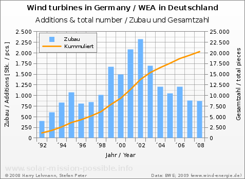 Number of wind turbines in Germany, 1992 to 2008