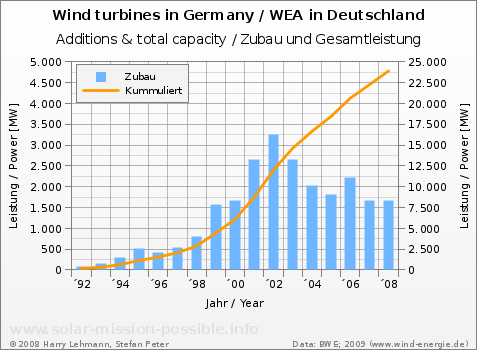 Wind power, installed capacity in Germany, 1992 to 2008