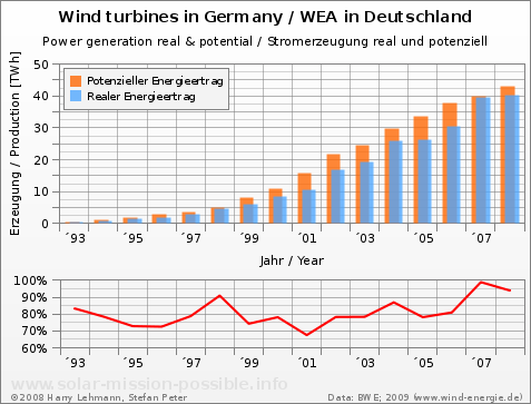 Wind power, production in Germany, 1992 to 2008